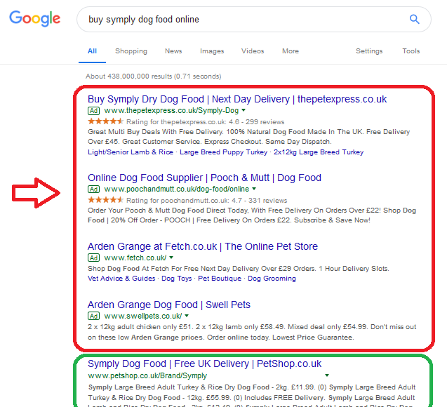 Google Search Ads in PPC advertising types