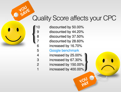 understanding google adwords quality score to help reduce wasting budget