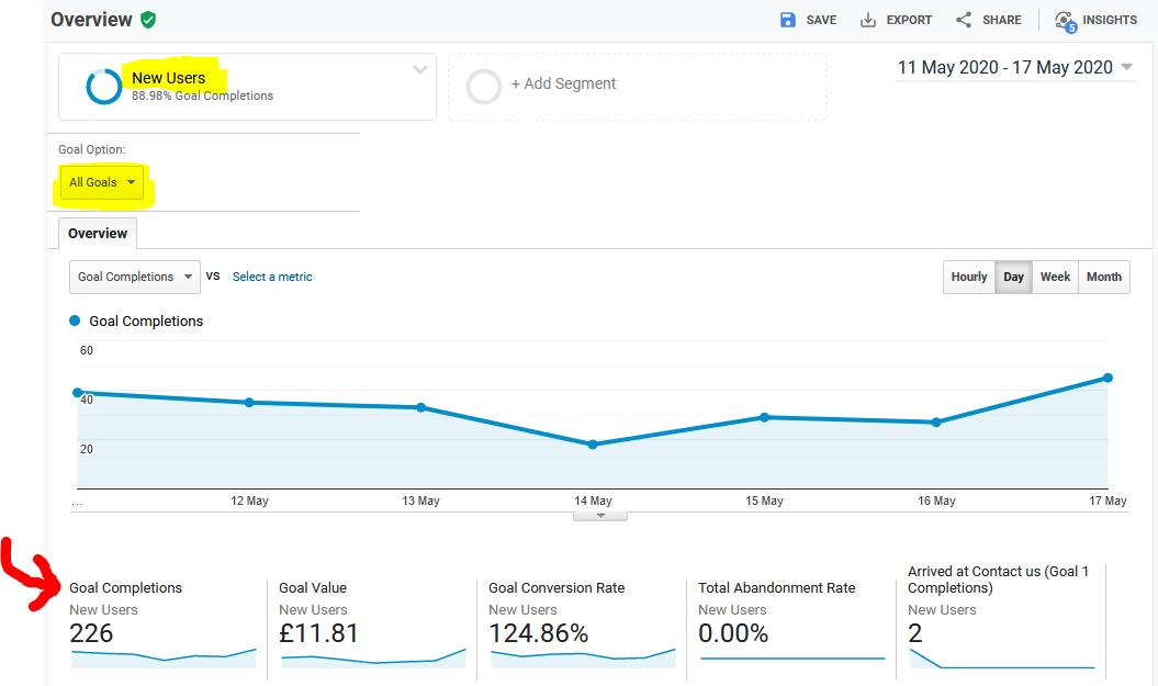 Google Analytics conversion count, rate and value for the New Users segment
